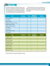 Geografía Quinto grado página 051