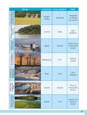 Geografía Quinto grado página 201