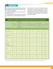 Geografía Sexto grado página 121