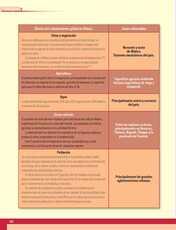 Geografía Sexto grado página 162