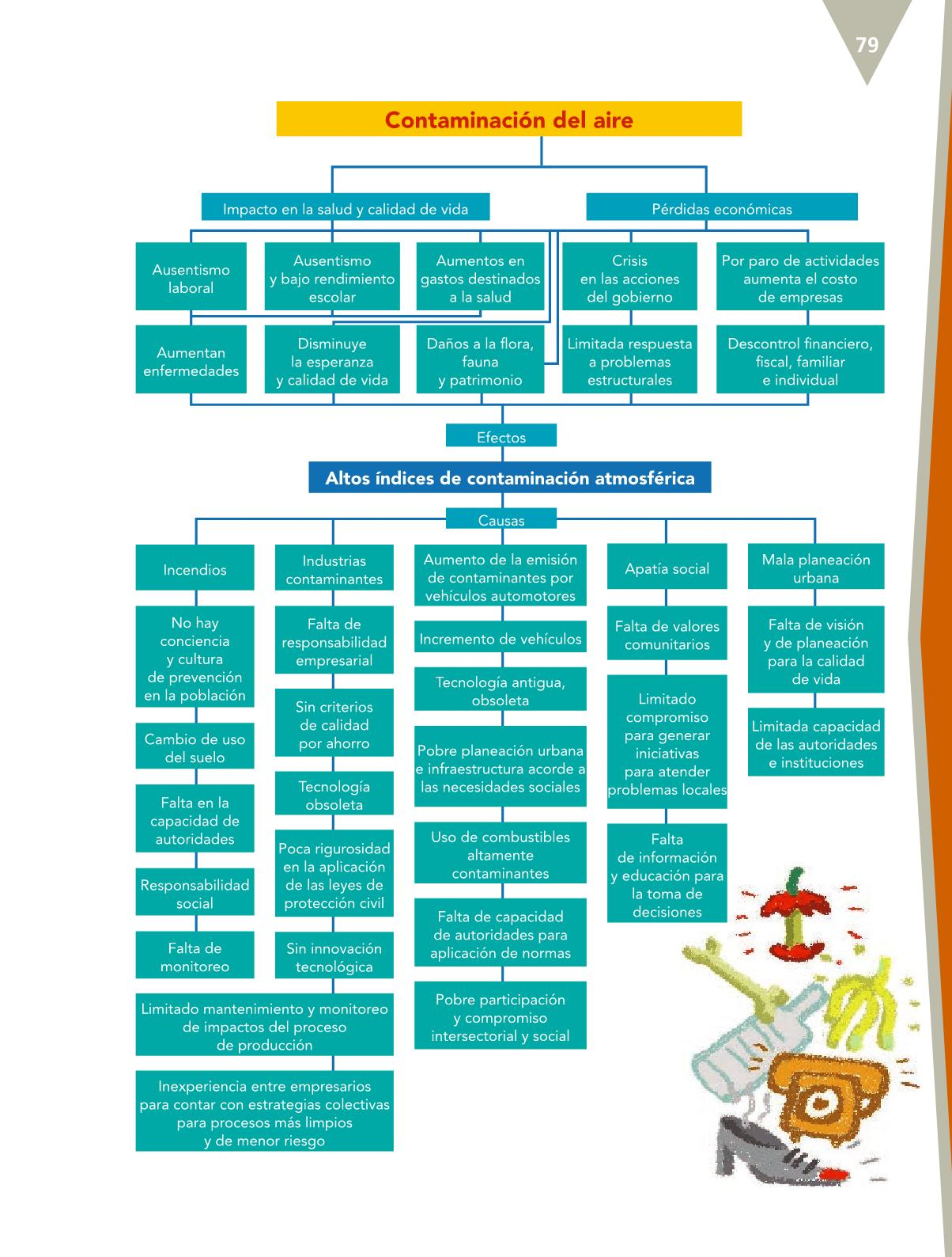 Español Libro para el alumnoquintoPagina 79