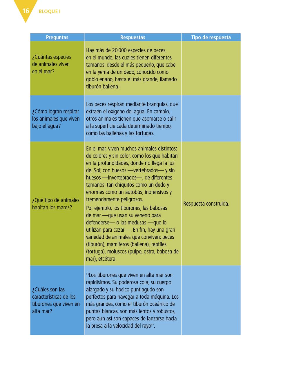 Español Cuarto grado 2017-2018 – Página 16 – Libros de